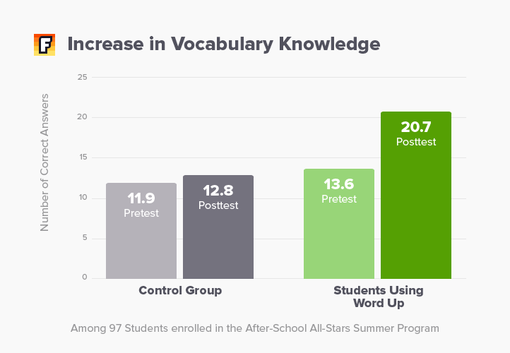 Increase in Vocabulary Knowledge