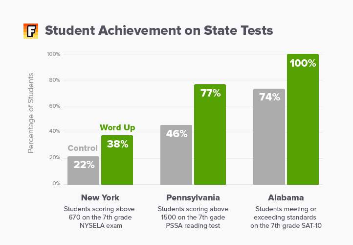 Student Achievement on State Tests