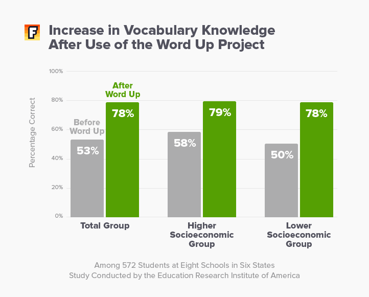 Increase in Vocabulary Knowledge After Use of the Word Up Project